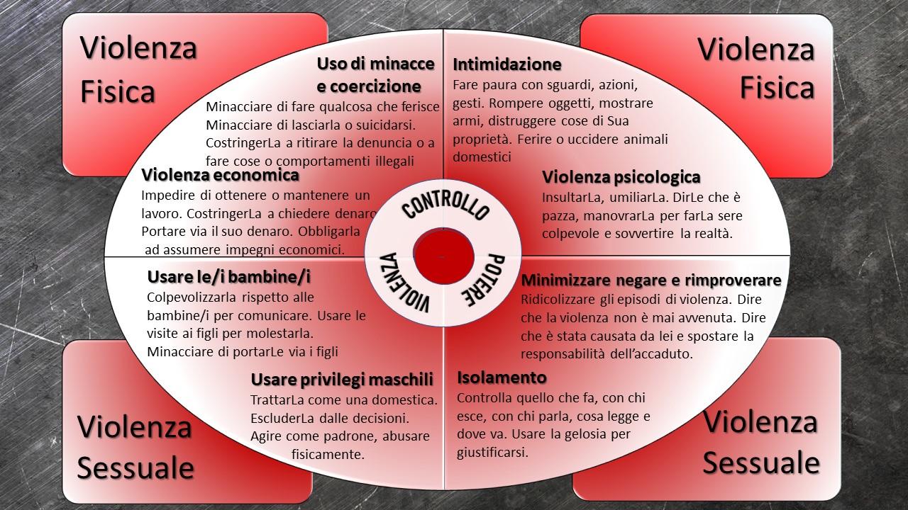 25 Novembre - Usciamo dal cerchio, per una società senza violenza